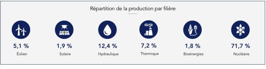 bilan électrique en France en 2018