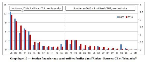 système de taxation et de subventions dans l'énergie