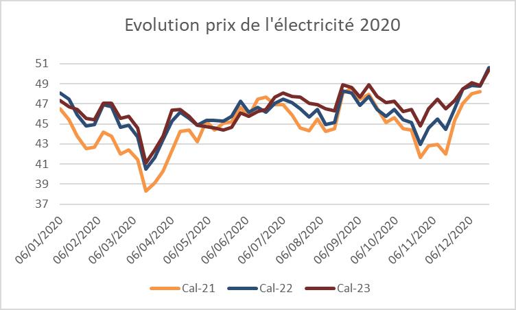graphique - évolution prix de l'électricité 2020