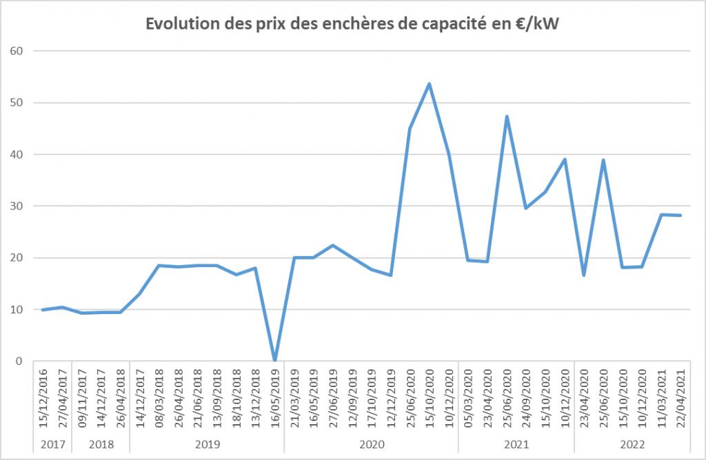 évolution des enchères - marché de capacité